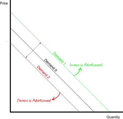 types of elasticity of demand and supply