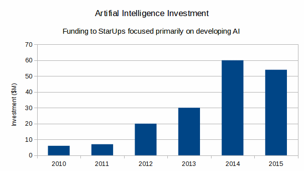Investment in the artificial intelligent sector