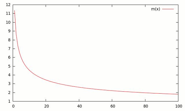cobb-douglas marginal product