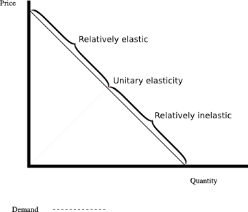 Relatively elastic demand, unit elasticity demand and relatively inelastic demand