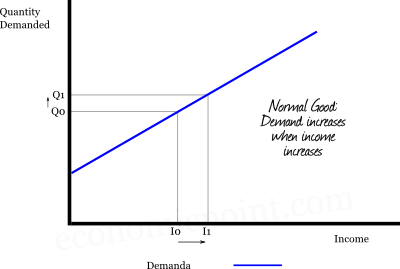 Demand as a function of the Income
