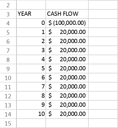 IRR cash flow