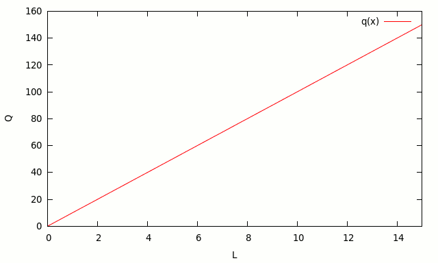 linear production function: one input