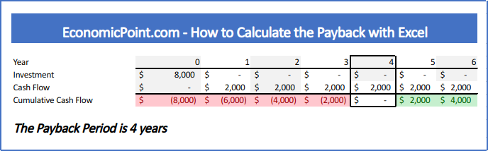 Payback in Excel when all cash flows are the same, 8000 investment and 2000 cash flow