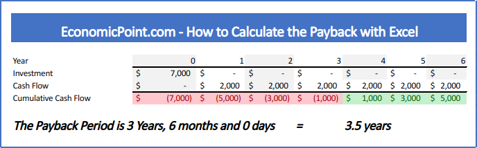 Payback in Excel when cash flows are different