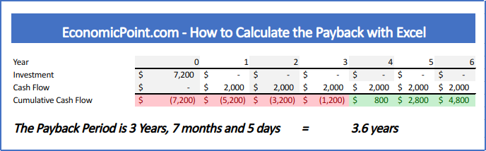 Uneven Cash Flow in the Payback with Excel
