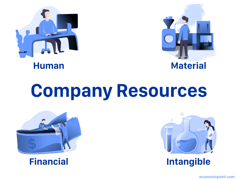 company resources