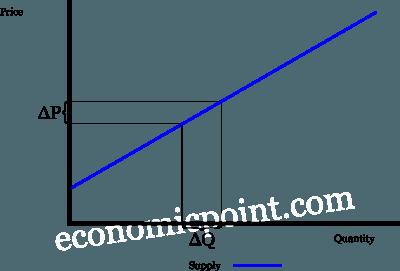 Supply Elasticity