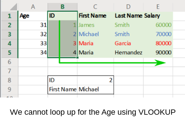 VLOOKUP right
